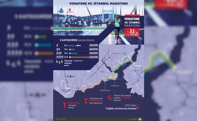 GRAFİKLİ - Vodafone 40. İstanbul Maratonu yarın koşulacak
