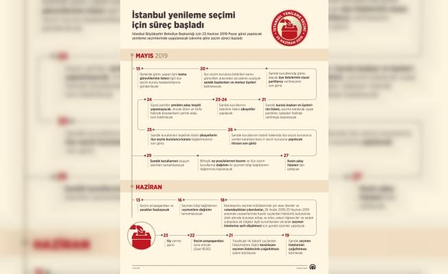 GRAFİKLİ- İstanbul yenileme seçimi için süreç başladı