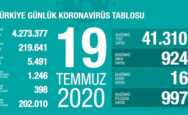 Türkiye'de corona virüsten son 24 saatte 16 can kaybı, 924 yeni vaka