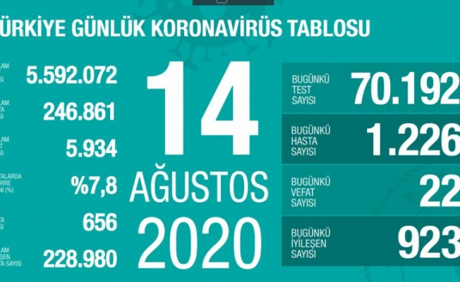 14 Ağustos koronavirüs tablosu!