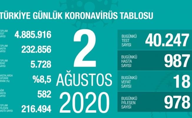 2 Ağustos 2020 corona virüs tablosu: