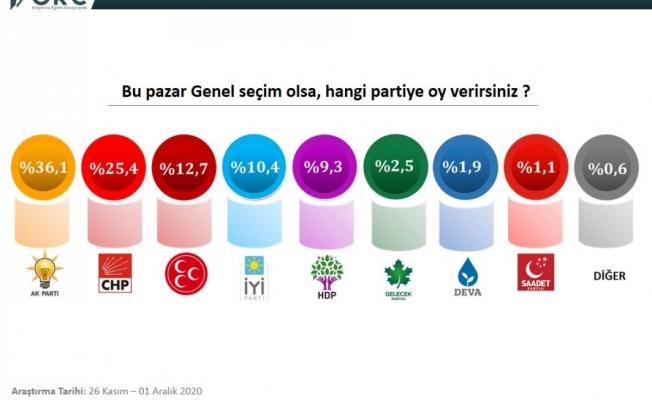 Bu ankete göre Erdoğan Cumhurbaşkanı seçilemiyor!