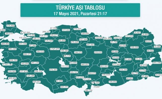 Türkiye'nin koronavirüs aşı haritasında son durum