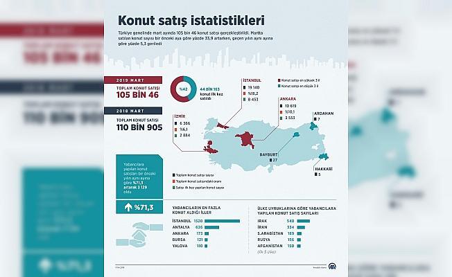 Konut satış istatistikleri